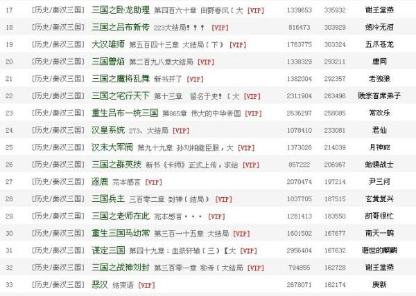 2019三国小说排行榜_穿越三国小说排行榜