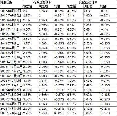 【基准利率】存款利率和贷款利率存在什么关系啊?
