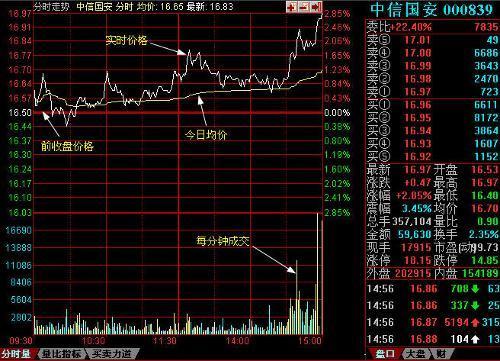 【委比是什么】股票中的委比是什么意思??
