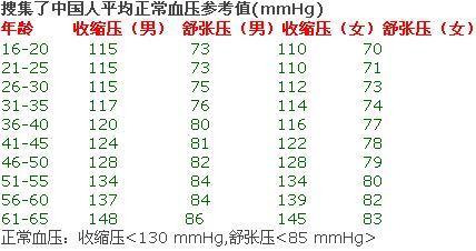 人体正常血压_人体正常血压是多少?高压和低压的范围,适龄人群.