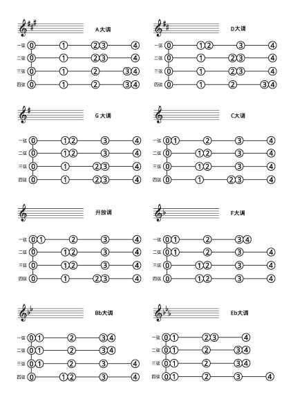 小提琴 降e大調的1弦指法對么(是第一張還是第二張啊)圖片