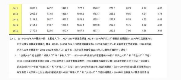2017北京现有人口_人口普查