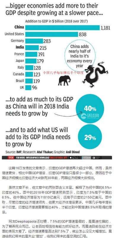 18年中国和印度经济总量_中国和印度边境地图