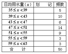 人均日用水量标准_标准体重身高对照表