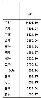 淮安gdp_淮安地图