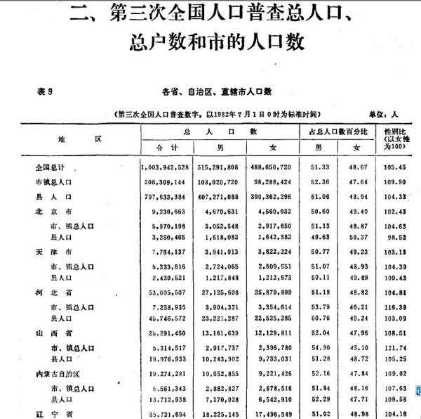 2020辽宁人口普查数据_人口普查数据图
