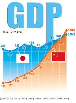 为什么tr不计入GDP