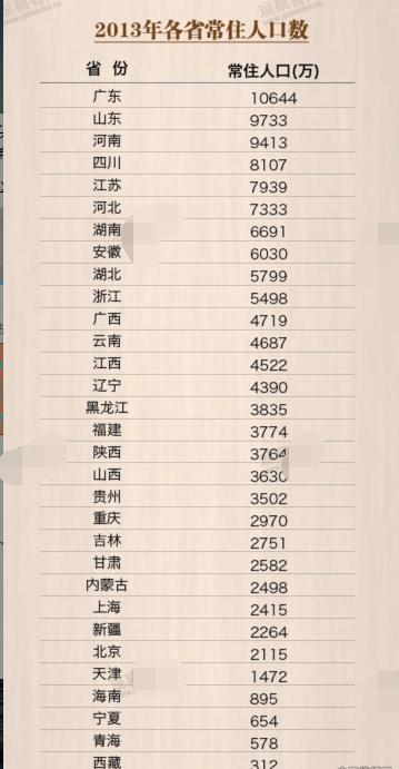 哪省人口最多_中囩哪个省份人口最多