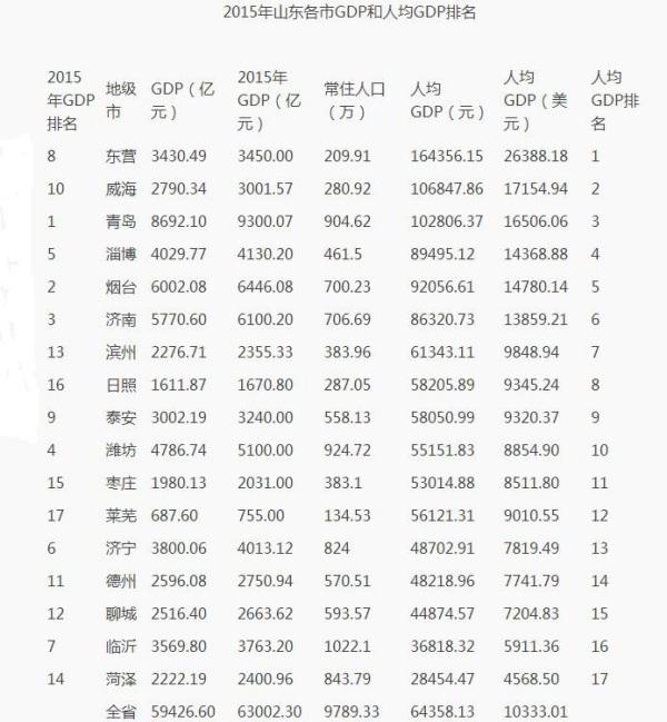 2020威海gdp增长率_G20成员2020成绩单出炉,仅中国和土耳其实现了经济正增长