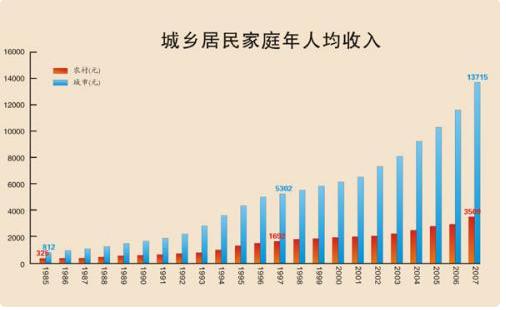 人均家庭年收入_农村人均年收入是多少