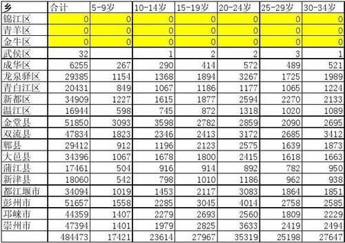 第六次人口普查_2015年四川人口普查吗