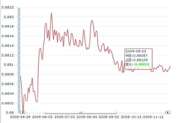 9月30日港币汇率_2009年9月23日港币对人民币汇率是多少不?_百度知道