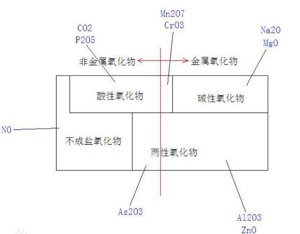 碱性氧化物通性_NO和NO2谁是酸性氧化物?酸性氧化物的定义是什么?_百度知道