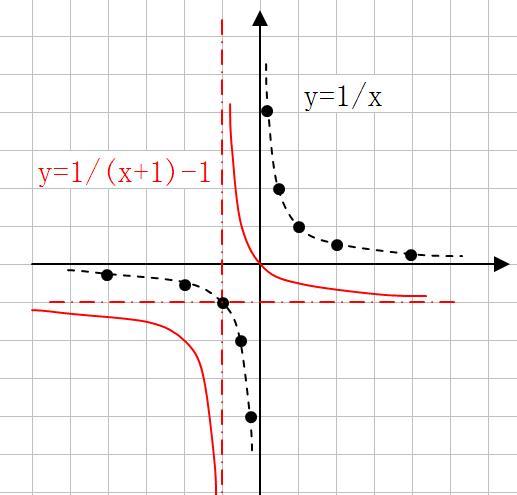 用����y��y�.y�N��N��.�xn�)_y=(1/x+1)-1的函数图像