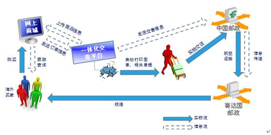 出口总包互封开拆_中国邮政国际包裹如何查询_百度知道