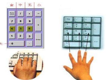 数字键盘手指分布图_电脑打数字用小键盘时的手指要怎样放_百度知道