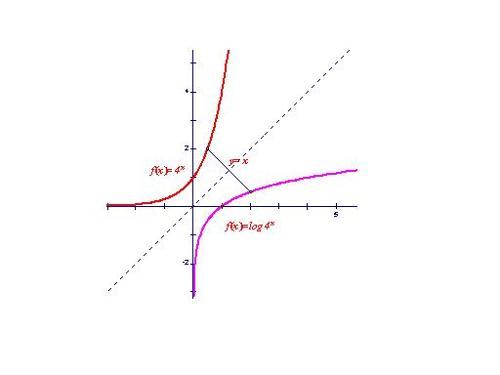 ?zf????9?y.???,_函数y=f(x)与它的反函数x=t(y)在同一坐标系中的图像是
