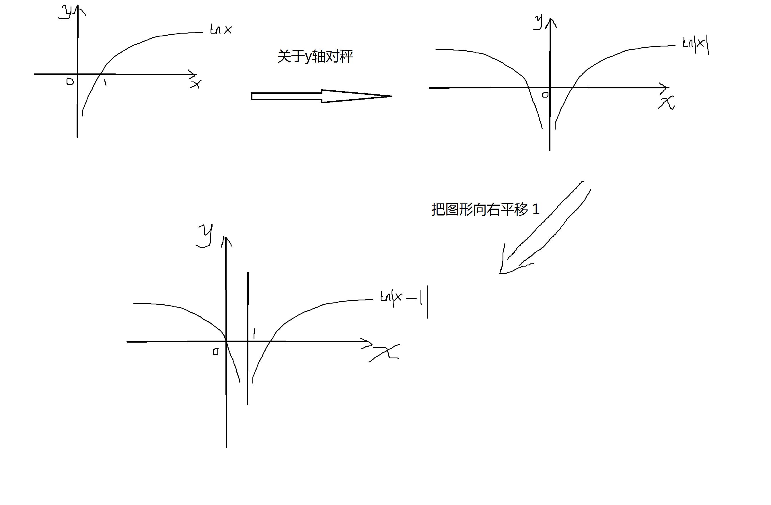 小人�y�a�.#y�*9��y�.Y���xn�)_数学题 y=ln丨x-1丨图像怎么画?给出图行吗?
