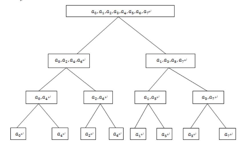 位逆序置换实例