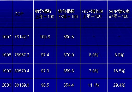 gdp增长率 计算_国内gdp增长率