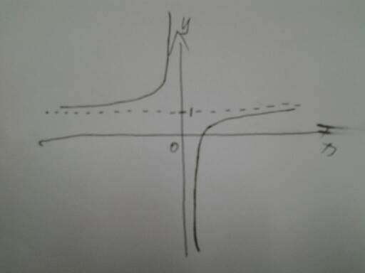 �yf�yaj:(�9il�f�x�_函数f(x)=x-1/x的图像怎么画