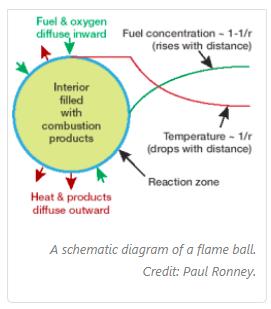 火焰能改变重力吗