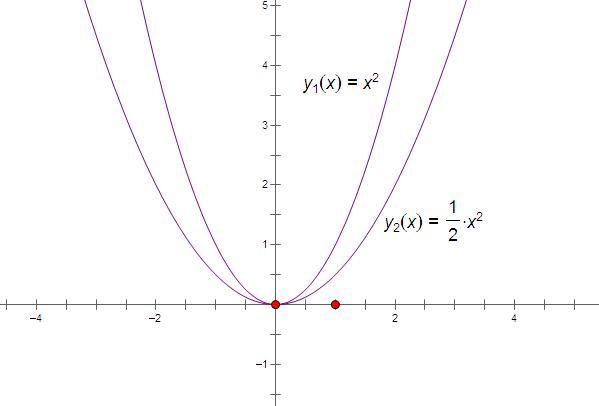 求����y�$9.���dy��y��9�y�_在同一坐标画y=x的平方,y=二分之一x的平方的图像,并比较开口大小