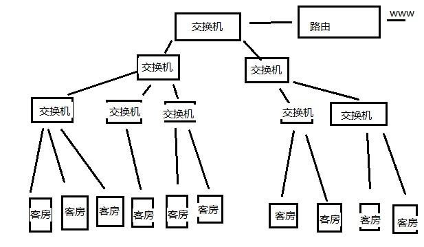 夫妻交换飘飘_多级交换机如何用可网管交换机控制?