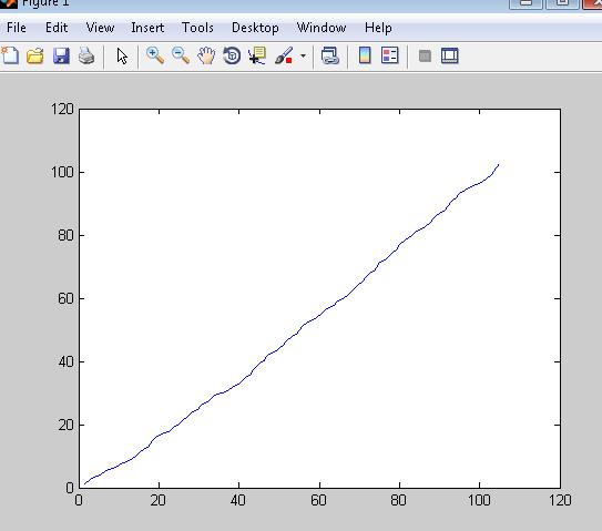 问个关于matlab的问题,n Input Gt Gt Gt X Cumsum Rand N 1 0 5 Y