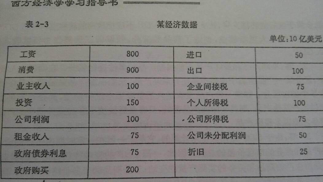 收入法核算gdp_支出法计算gdp柱状图