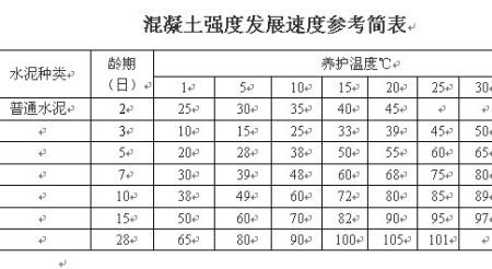 c20片石混凝土容重_c20混凝土价格_混凝土泵车价格_c30混凝土_混凝土_顶级素材网