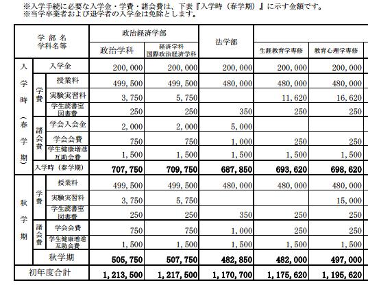 回答请问日本早稻田大学留学费用要多少|早稻田留学费用