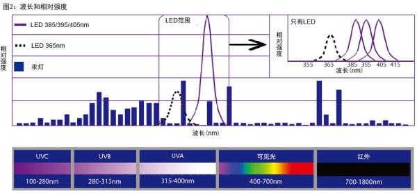 高压汞灯_工厂600w165mm高压汞灯uv固化灯打印机专用紫外线