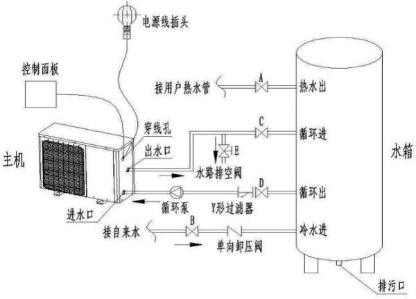 空气能回水管安装图_空气能热水器安装图_百度知道