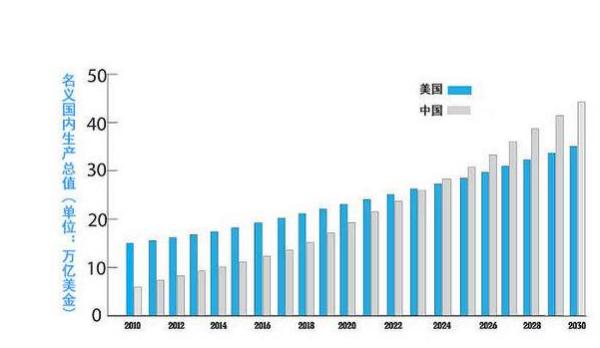 中国gdp超_专家称中国GDP超日本10倍时两国才能 友好