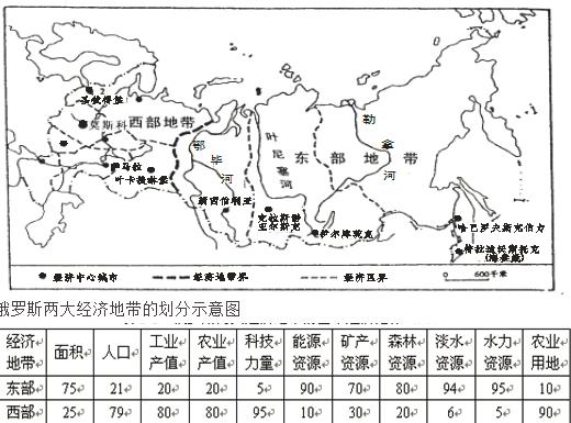 斯东部经济地带人口稀少的主要自然原因