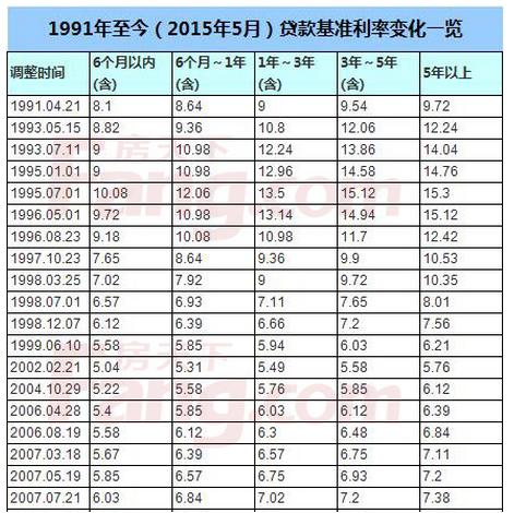 2009年贷款利率_中国人民银行贷款基准利率表。从2003年到2009年的_百度知道