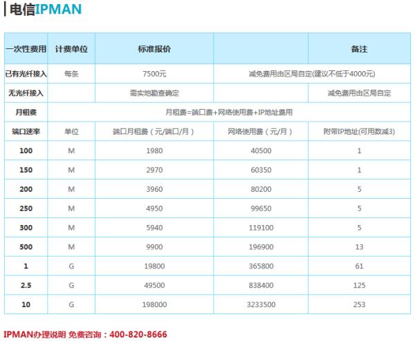 电信100m固定ip专线 一个月能挂多少
