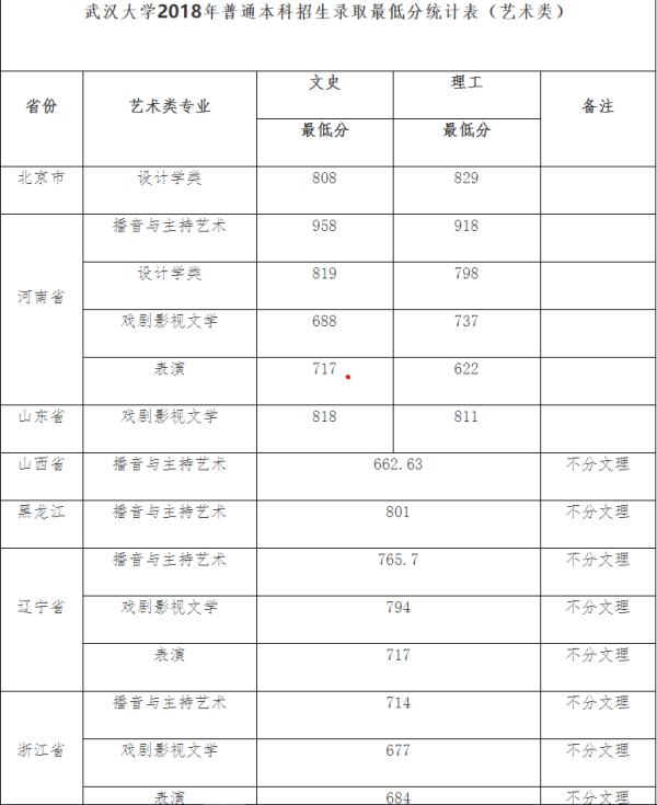 武汉大学文科类专业_武汉大学艺术生录取分数线_百度知道