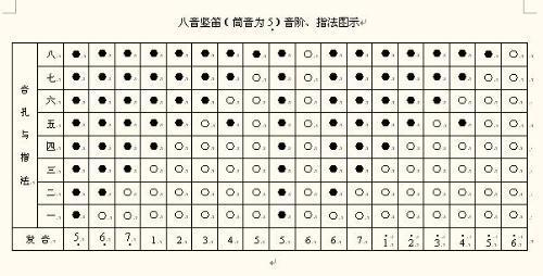 八孔竖笛教程