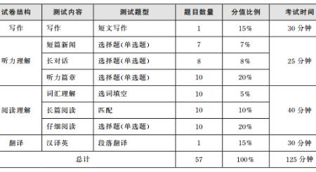 英语六级分值分布_大学英语四级题型及分值分布_百度知道