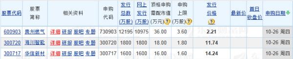 【新股上市一览表】