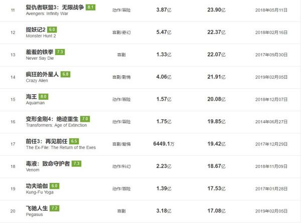 2019中国电影票房排行_2009年中国电影票房排行榜