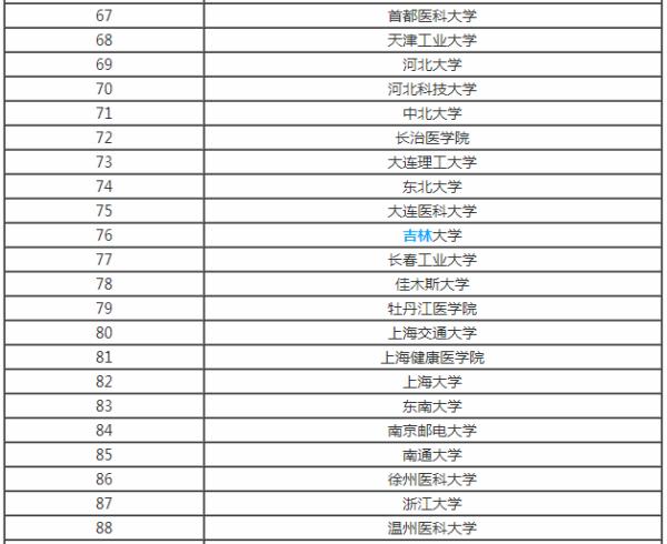 生物学GDP_国内十大生物学研究机构学科优势比较