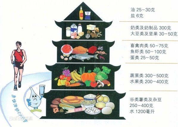 每天吃什么菜有营养