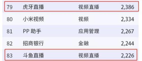 博游娱乐:虎牙和斗鱼哪个直播平台更大