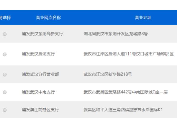 【上海浦发银行网点】浦发银行有哪些网点
