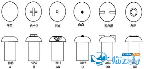 鉚釘的標準介紹|鉚釘知識-深圳市文達五金制品有限公司