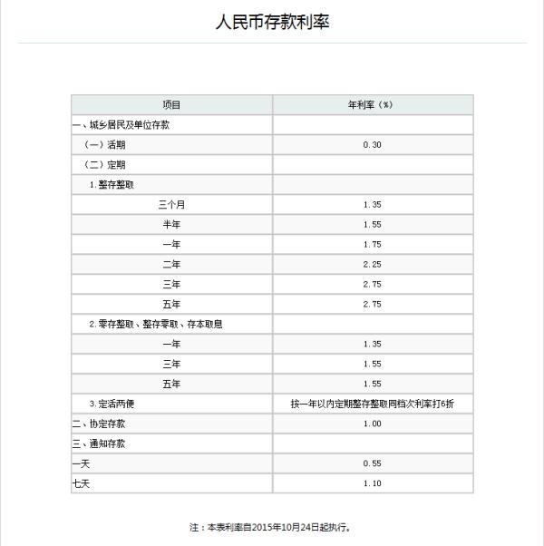 中国农业银行存款利率2018上浮多少