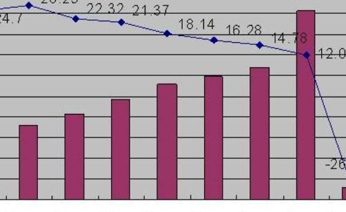 【经济运行分析报告】怎么分析经济运行情况?
